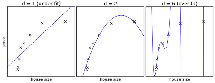 plot_bias_variance_examples_2