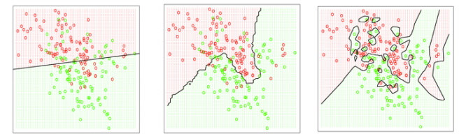 Columbia Data Science - Overfitting