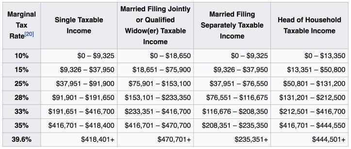 united states tax brackets